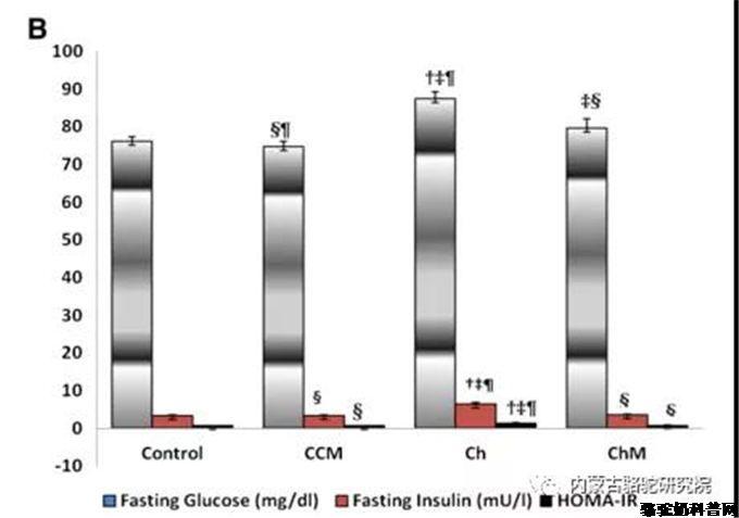 骆驼乳能改善实验性非酒精性脂肪肝患者的脂肪性肝炎、胰岛素抵抗和脂质过氧化