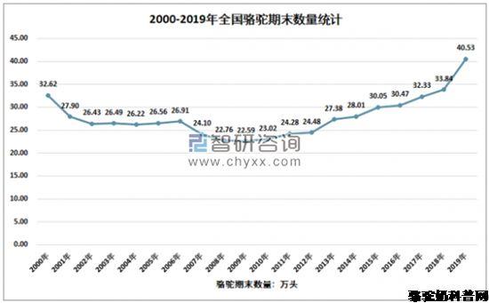 2020年骆驼奶存栏量、产奶量、需求量分析产业现状